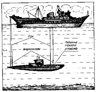 Схема подъема лодки С-80 с помощью подъемно-стропового устройства.